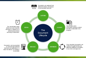 Portford - DocuNECT Lifecycle
